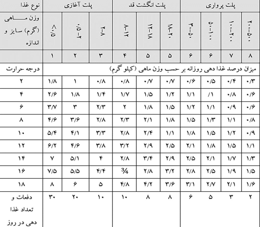 جدول میزان غذادهی روزانه قزل آلا